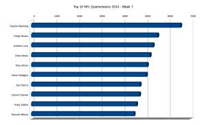 Quarterbacks 2014 - Week 7